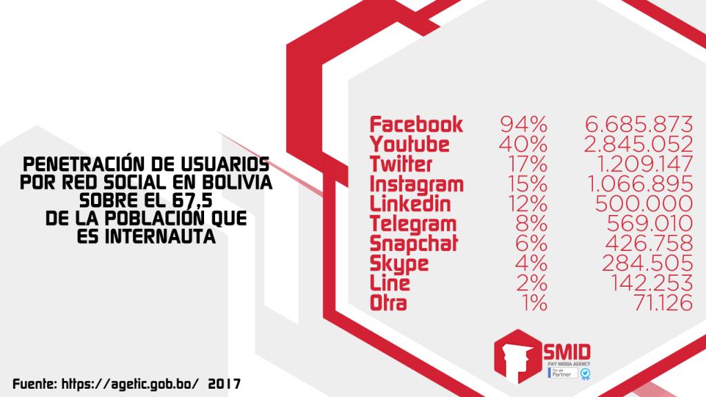 Penetracíon de usuarios por red social en Bolivia