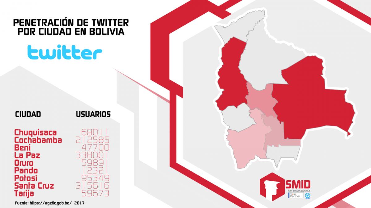 Penetracíon de twitter por ciudad en Bolivia